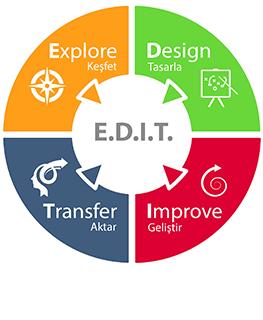 E.D.I.T.